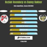 Keziah Veendorp vs Danny Bakker h2h player stats