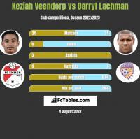 Keziah Veendorp vs Darryl Lachman h2h player stats