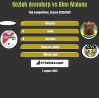 Keziah Veendorp vs Dion Malone h2h player stats