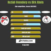 Keziah Veendorp vs Dirk Abels h2h player stats