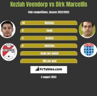 Keziah Veendorp vs Dirk Marcellis h2h player stats