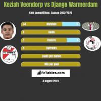 Keziah Veendorp vs Django Warmerdam h2h player stats