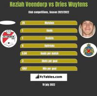 Keziah Veendorp vs Dries Wuytens h2h player stats