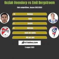 Keziah Veendorp vs Emil Bergstroem h2h player stats