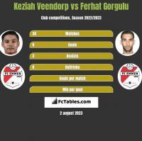 Keziah Veendorp vs Ferhat Gorgulu h2h player stats