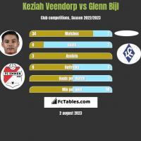 Keziah Veendorp vs Glenn Bijl h2h player stats