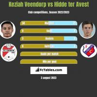 Keziah Veendorp vs Hidde ter Avest h2h player stats