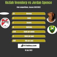 Keziah Veendorp vs Jordan Spence h2h player stats