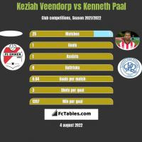 Keziah Veendorp vs Kenneth Paal h2h player stats