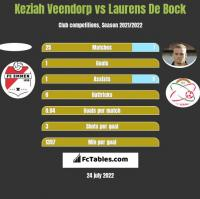 Keziah Veendorp vs Laurens De Bock h2h player stats