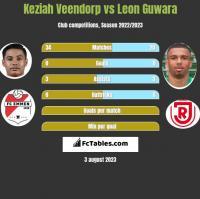 Keziah Veendorp vs Leon Guwara h2h player stats