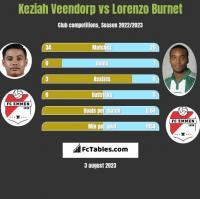 Keziah Veendorp vs Lorenzo Burnet h2h player stats