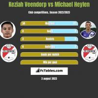 Keziah Veendorp vs Michael Heylen h2h player stats