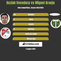 Keziah Veendorp vs Miguel Araujo h2h player stats