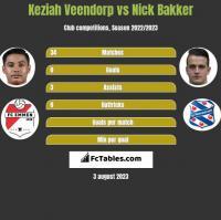 Keziah Veendorp vs Nick Bakker h2h player stats