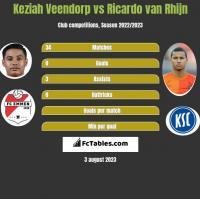 Keziah Veendorp vs Ricardo van Rhijn h2h player stats