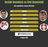 Keziah Veendorp vs Stef Gronsveld h2h player stats