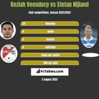 Keziah Veendorp vs Stefan Nijland h2h player stats