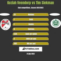 Keziah Veendorp vs Tim Siekman h2h player stats