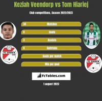 Keziah Veendorp vs Tom Hiariej h2h player stats