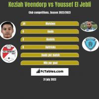 Keziah Veendorp vs Youssef El Jebli h2h player stats