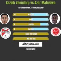 Keziah Veendorp vs Azor Matusiwa h2h player stats