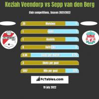 Keziah Veendorp vs Sepp van den Berg h2h player stats