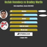 Keziah Veendorp vs Bradley Martis h2h player stats