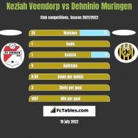 Keziah Veendorp vs Dehninio Muringen h2h player stats
