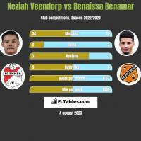 Keziah Veendorp vs Benaissa Benamar h2h player stats