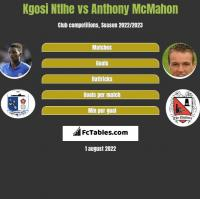 Kgosi Ntlhe vs Anthony McMahon h2h player stats