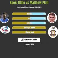 Kgosi Ntlhe vs Matthew Platt h2h player stats