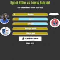 Kgosi Ntlhe vs Lewis Butroid h2h player stats