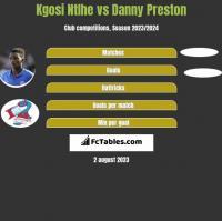 Kgosi Ntlhe vs Danny Preston h2h player stats