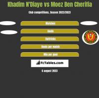Khadim N'Diaye vs Moez Ben Cherifia h2h player stats