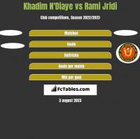 Khadim N'Diaye vs Rami Jridi h2h player stats