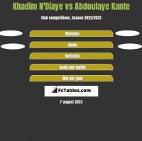 Khadim N'Diaye vs Abdoulaye Kante h2h player stats