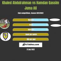 Khaled Abdulrahman vs Hamdan Qassim Juma Ali h2h player stats