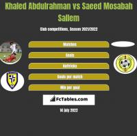 Khaled Abdulrahman vs Saeed Mosabah Sallem h2h player stats
