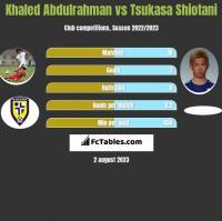 Khaled Abdulrahman vs Tsukasa Shiotani h2h player stats