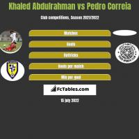 Khaled Abdulrahman vs Pedro Correia h2h player stats