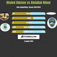 Khaled Adenon vs Abdallah Ndour h2h player stats