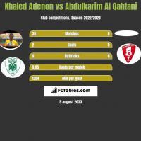 Khaled Adenon vs Abdulkarim Al Qahtani h2h player stats