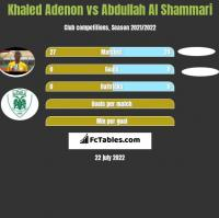 Khaled Adenon vs Abdullah Al Shammari h2h player stats
