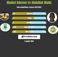 Khaled Adenon vs Abdullah Madu h2h player stats