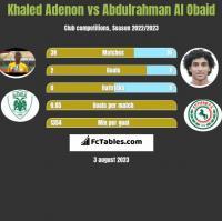Khaled Adenon vs Abdulrahman Al Obaid h2h player stats