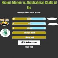 Khaled Adenon vs Abdulrahman Khalid Al Rio h2h player stats