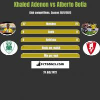 Khaled Adenon vs Alberto Botia h2h player stats