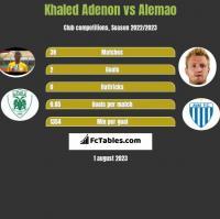 Khaled Adenon vs Alemao h2h player stats