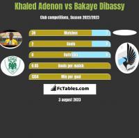 Khaled Adenon vs Bakaye Dibassy h2h player stats